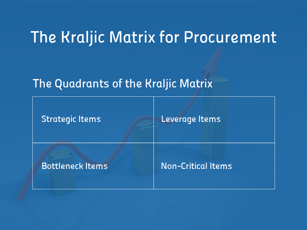 The Kraljic Matrix for Procurement