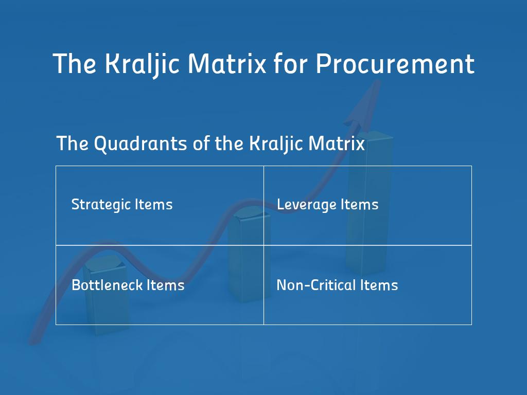 The Kraljic Matrix for Procurement